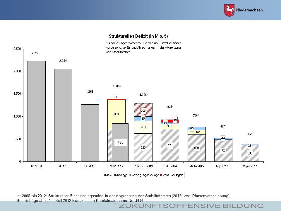 Ist 2008 bis 2012: Struktureller Finanzierungssaldo in der Abgrenzung des Stabilitätsrates (2012: vorl.