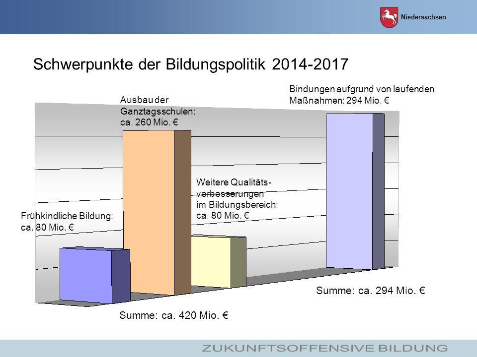 Niedersachsen Schwerpunkte der Bildungspolitik 2014-2017 Summe: ca.