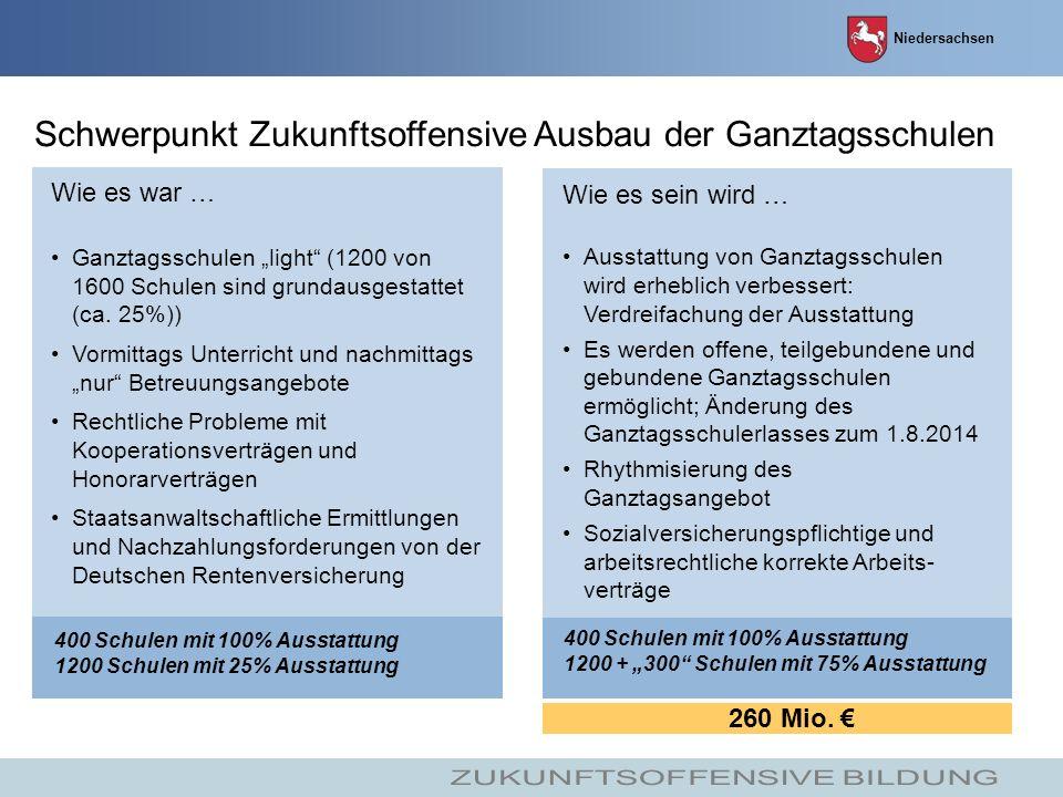 Niedersachsen Schwerpunkt Zukunftsoffensive Ausbau der Ganztagsschulen Wie es war … Ganztagsschulen light (1200 von 1600 Schulen sind grundausgestattet (ca.