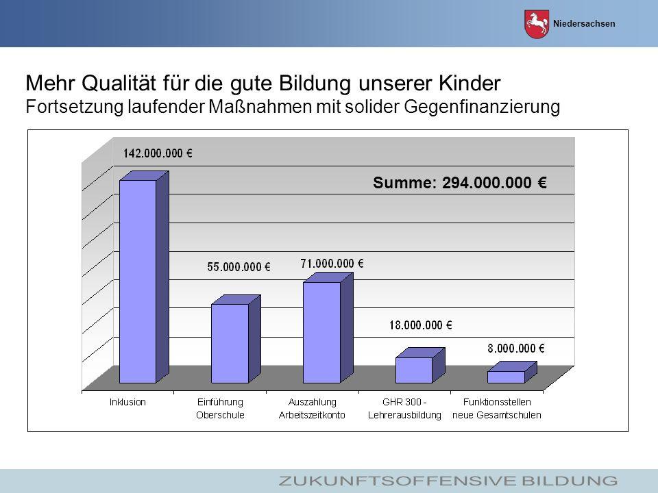 Niedersachsen Mehr Qualität für die gute Bildung unserer Kinder Fortsetzung laufender Maßnahmen mit solider Gegenfinanzierung Summe: 294.000.000