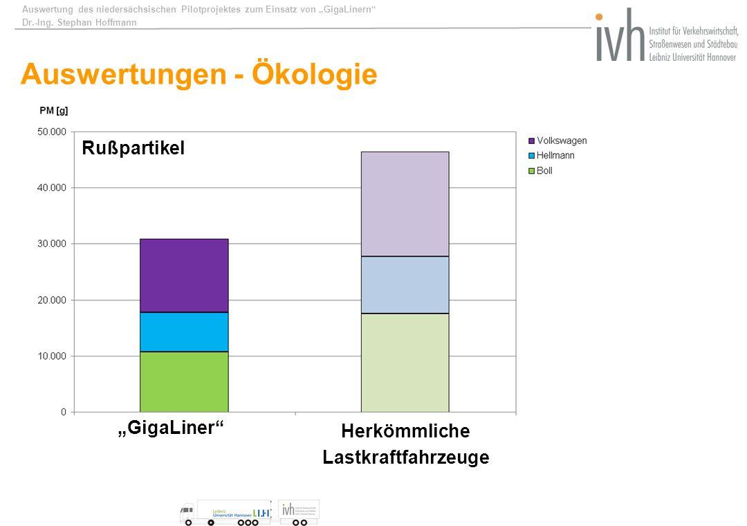 Auswertung des niedersächsischen Pilotprojektes zum Einsatz von GigaLinern Dr.-Ing. Stephan Hoffmann Auswertungen - Ökologie Kohlenstoffdioxide Sticks