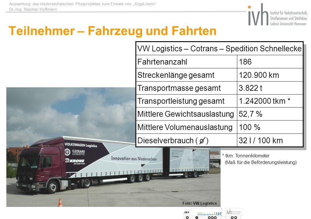 Auswertung des niedersächsischen Pilotprojektes zum Einsatz von GigaLinern Dr.-Ing. Stephan Hoffmann Teilnehmer – Fahrzeug und Fahrten VW Logistics –