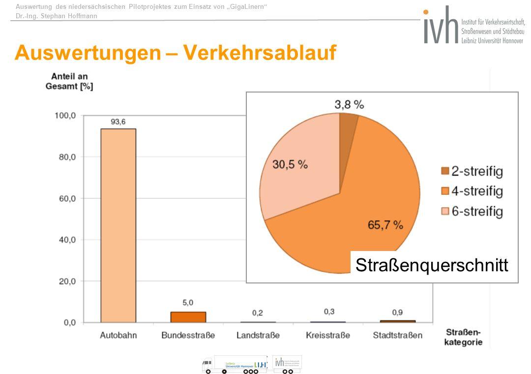 Auswertung des niedersächsischen Pilotprojektes zum Einsatz von GigaLinern Dr.-Ing. Stephan Hoffmann Auswertungen – Verkehrsablauf Straßenquerschnitt