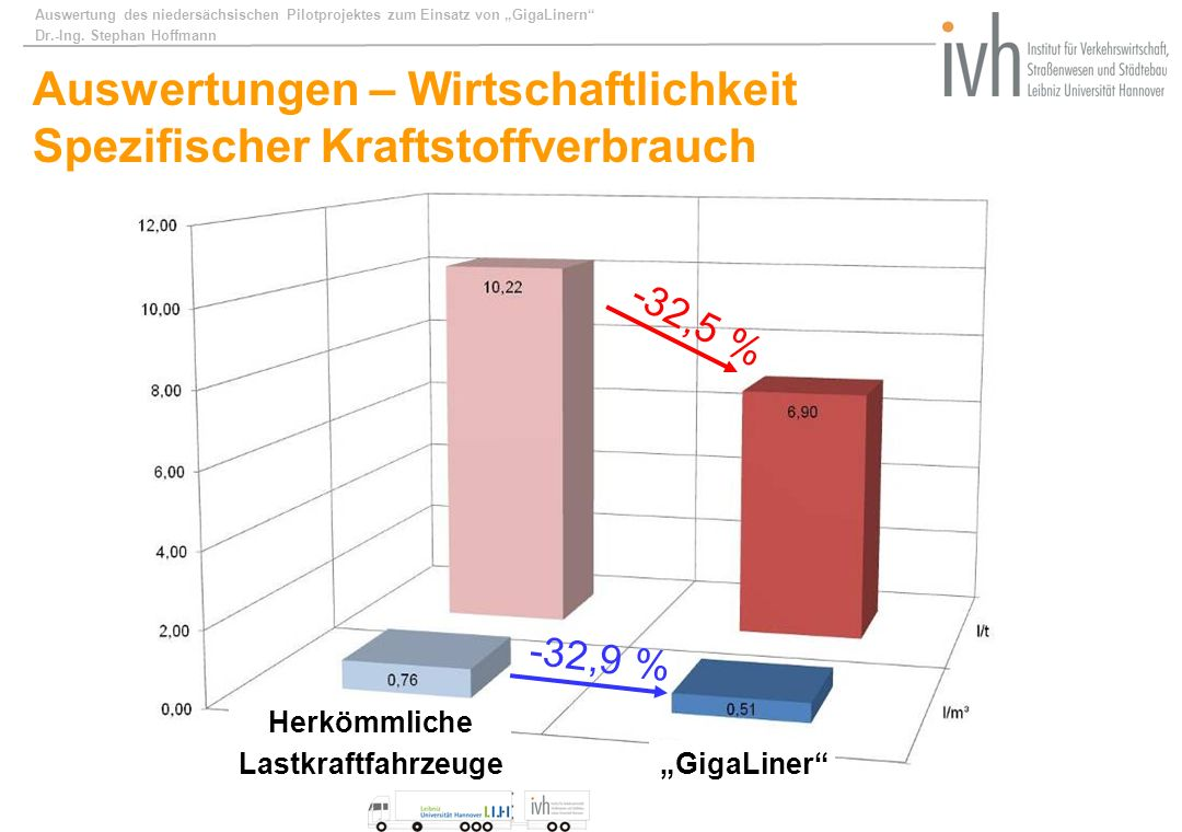 Auswertung des niedersächsischen Pilotprojektes zum Einsatz von GigaLinern Dr.-Ing. Stephan Hoffmann Auswertungen – Wirtschaftlichkeit Spezifischer Kr