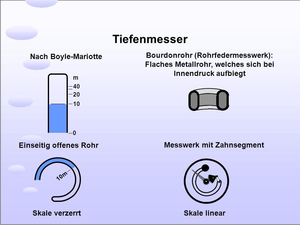 Tiefenmesser 0 10 20 40 m Nach Boyle-Mariotte Einseitig offenes Rohr 10m Bourdonrohr (Rohrfedermesswerk): Flaches Metallrohr, welches sich bei Innendr