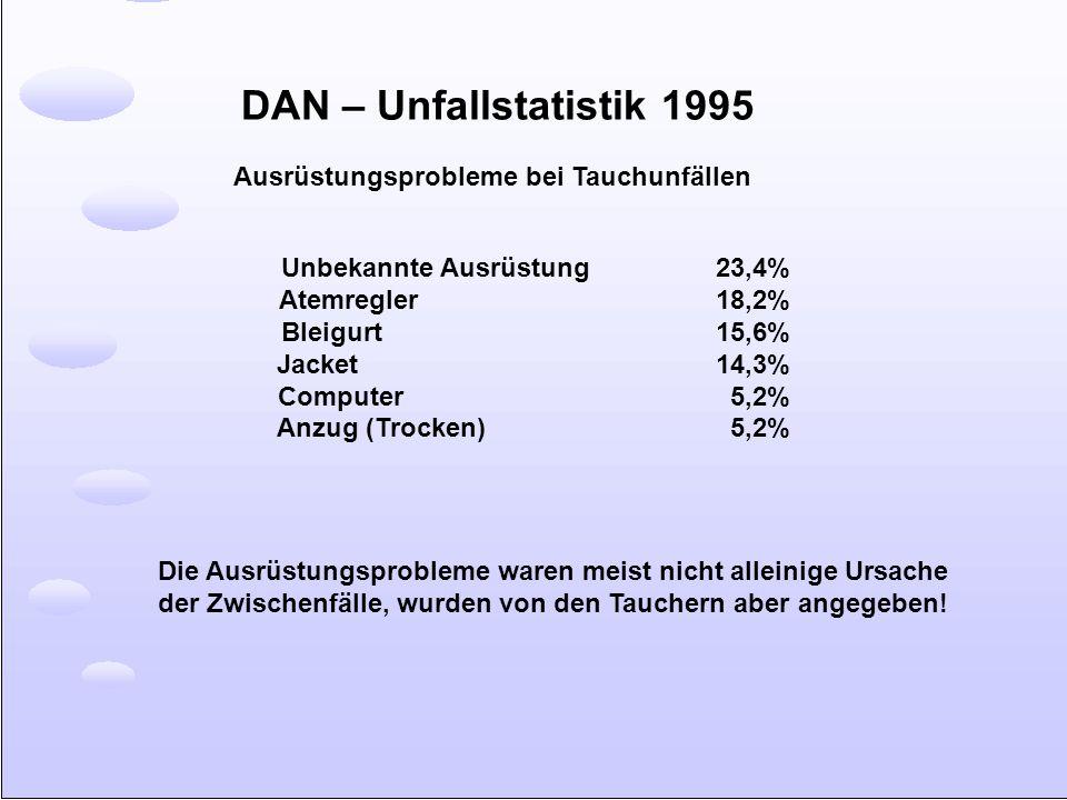 DAN – Unfallstatistik 1995 Unbekannte Ausrüstung 23,4% Atemregler 18,2% Bleigurt 15,6% Jacket 14,3% Computer 5,2% Anzug (Trocken) 5,2% Ausrüstungsprob