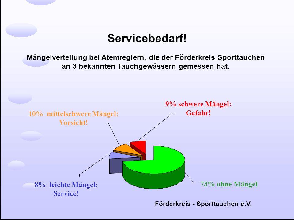 Servicebedarf! Mängelverteilung bei Atemreglern, die der Förderkreis Sporttauchen an 3 bekannten Tauchgewässern gemessen hat. 9% schwere Mängel: Gefah