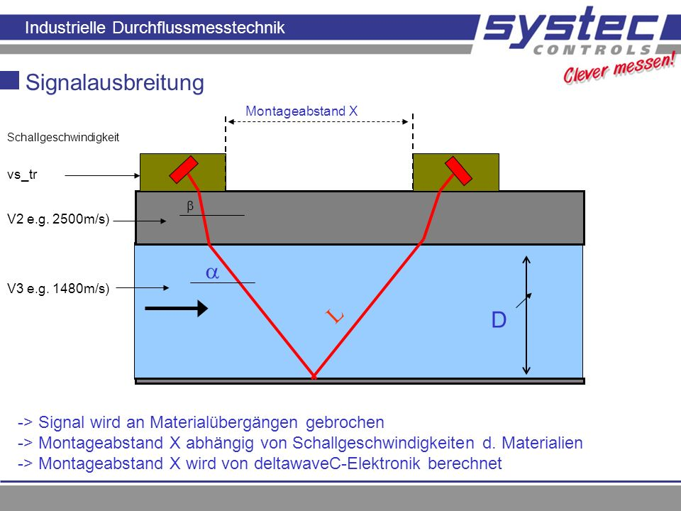 Industrielle Durchflussmesstechnik Signalausbreitung Prinzip der Laufzeitmessung L D vs_tr V2 e.g. 2500m/s) Montageabstand X -> Signal wird an Materia