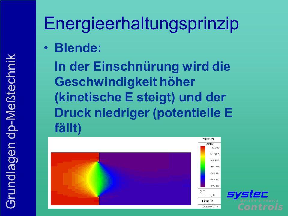 Grundlagen dp-Meßtechnik Energieerhaltungsprinzip Blende: In der Einschnürung wird die Geschwindigkeit höher (kinetische E steigt) und der Druck niedr