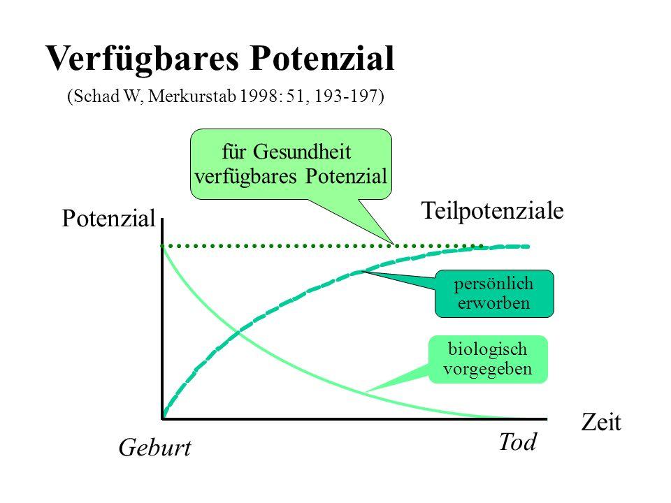 Verfügbares Potenzial (Schad W, Merkurstab 1998: 51, 193-197) Potenzial Zeit Tod Geburt biologisch vorgegeben persönlich erworben für Gesundheit verfü