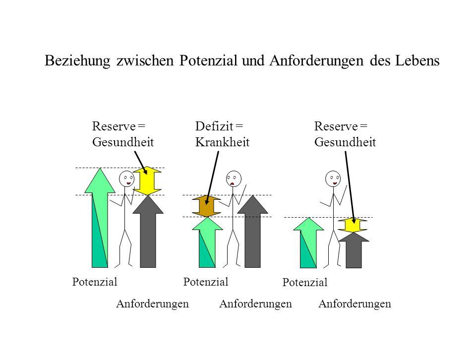 Reserve = Gesundheit Potenzial Anforderungen Defizit = Krankheit o Potenzial o Anforderungen Beziehung zwischen Potenzial und Anforderungen des Lebens