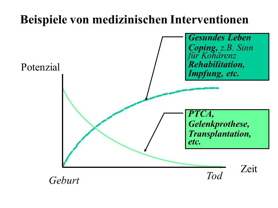 Beispiele von medizinischen Interventionen Potenzial Zeit Tod Geburt Gesundes Leben Coping, z.B. Sinn für Kohärenz Rehabilitation, Impfung, etc. PTCA,