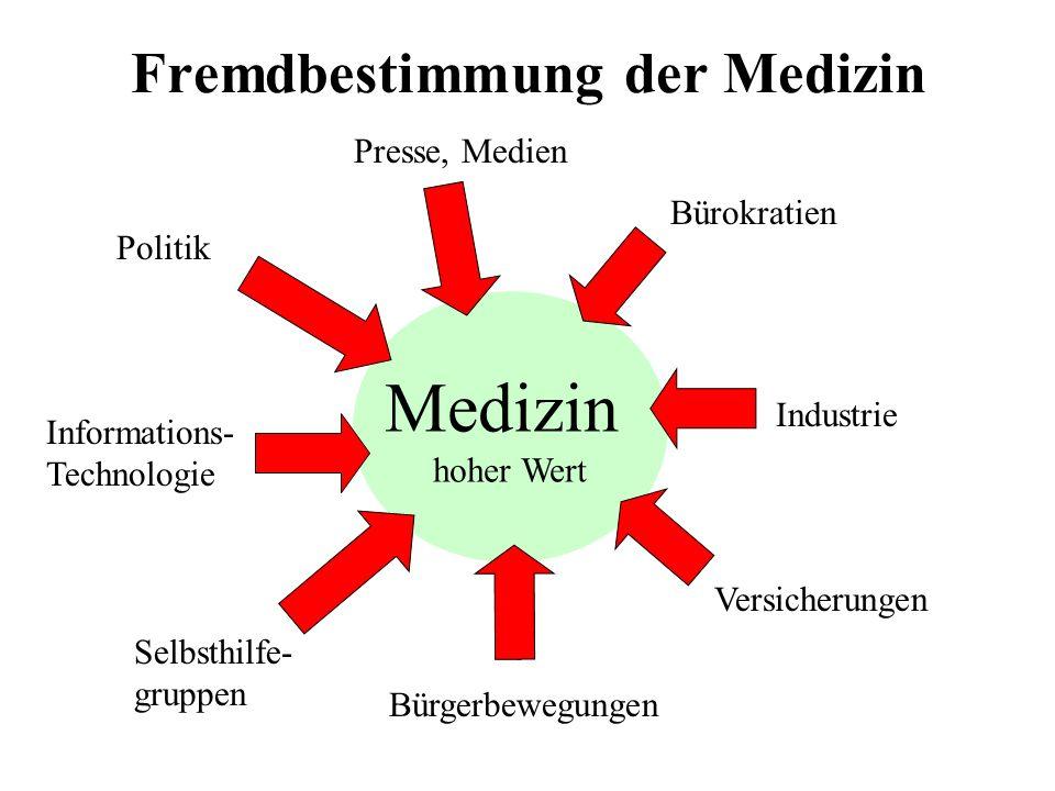 Fremdbestimmung der Medizin Medizin hoher Wert Industrie Politik Bürokratien Versicherungen Bürgerbewegungen Selbsthilfe- gruppen Informations- Techno