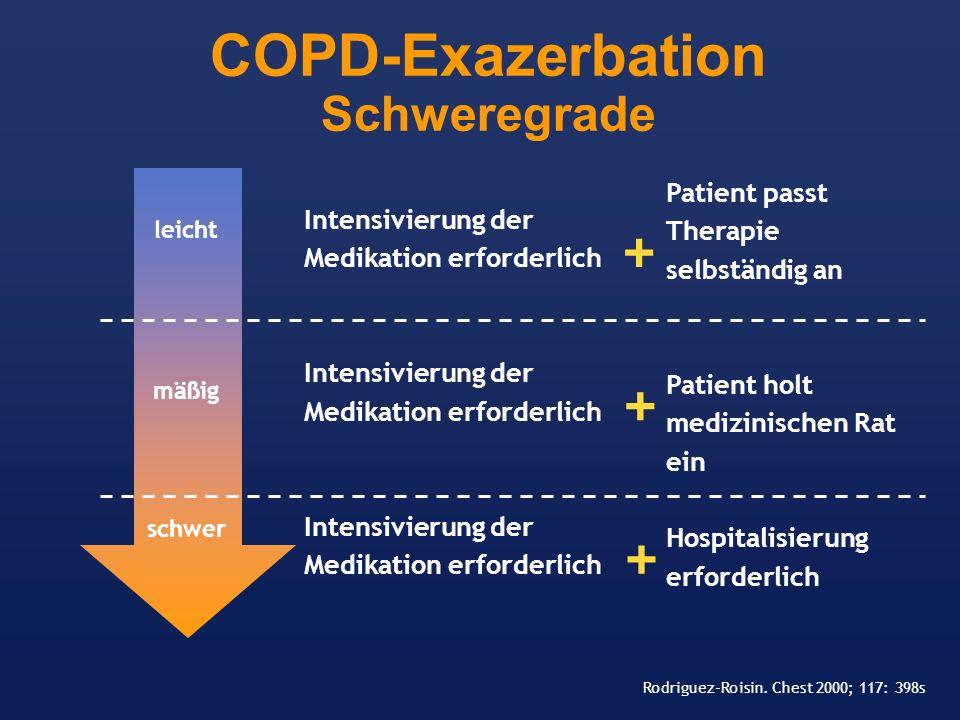 COPD-Exazerbation Schweregrade leicht mäßig schwer Intensivierung der Medikation erforderlich Patient passt Therapie selbständig an Patient holt mediz
