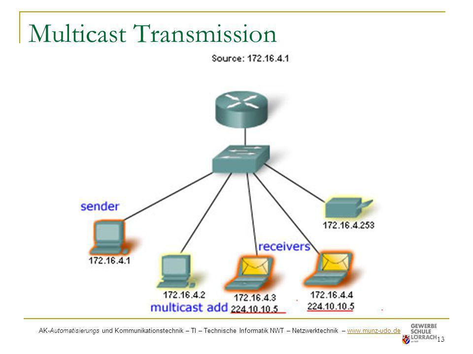 Multicast Transmission 13 AK-Automatisierungs und Kommunikationstechnik – TI – Technische Informatik NWT – Netzwerktechnik – www.munz-udo.de www.munz-