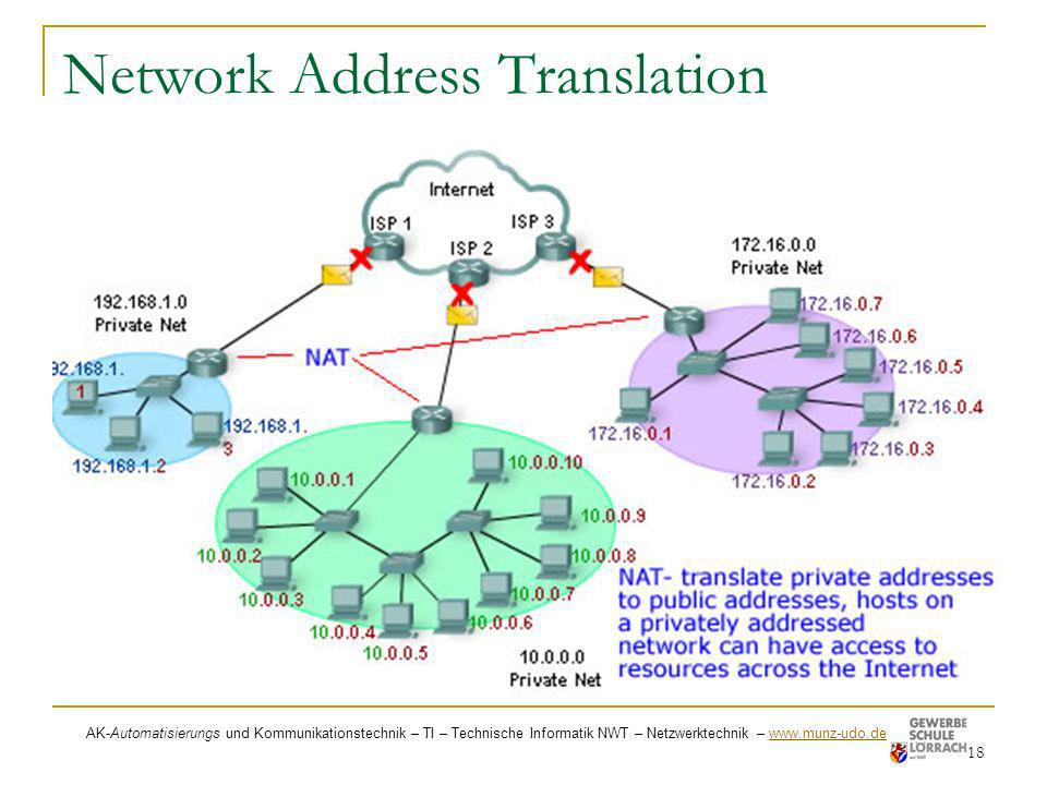 Network Address Translation 18 AK-Automatisierungs und Kommunikationstechnik – TI – Technische Informatik NWT – Netzwerktechnik – www.munz-udo.de www.