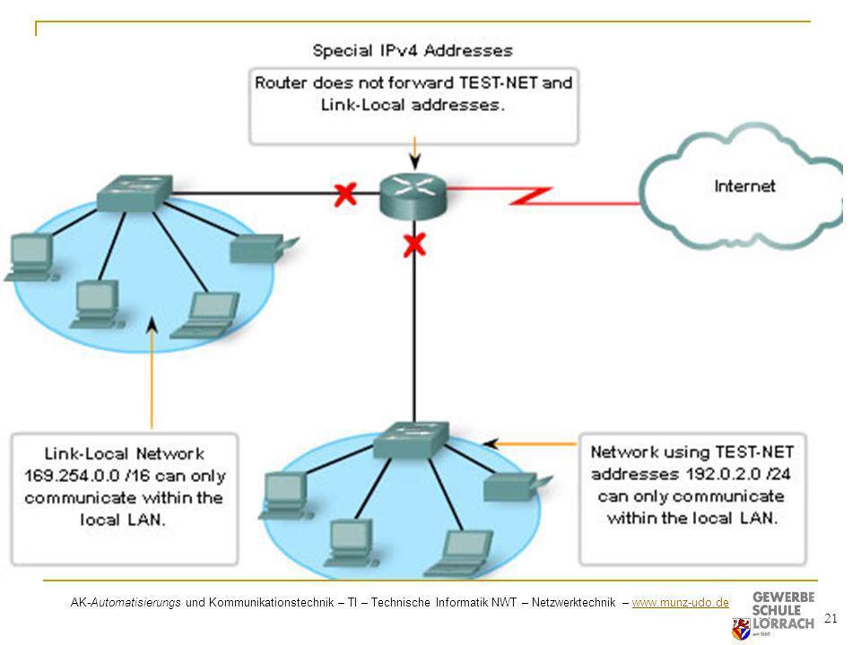 AK-Automatisierungs und Kommunikationstechnik – TI – Technische Informatik NWT – Netzwerktechnik – www.munz-udo.de www.munz-udo.de 21