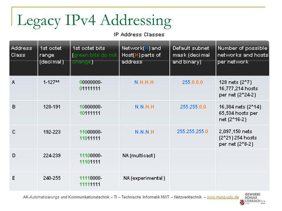 Legacy IPv4 Addressing 22 AK-Automatisierungs und Kommunikationstechnik – TI – Technische Informatik NWT – Netzwerktechnik – www.munz-udo.de www.munz-