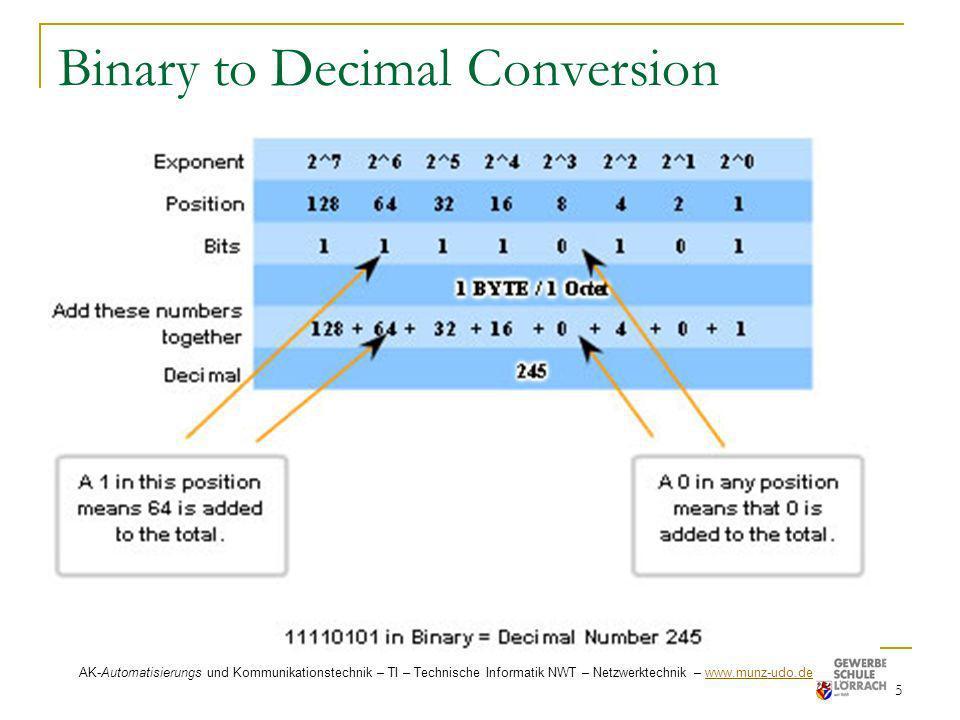 Binary to Decimal Conversion 5 AK-Automatisierungs und Kommunikationstechnik – TI – Technische Informatik NWT – Netzwerktechnik – www.munz-udo.de www.