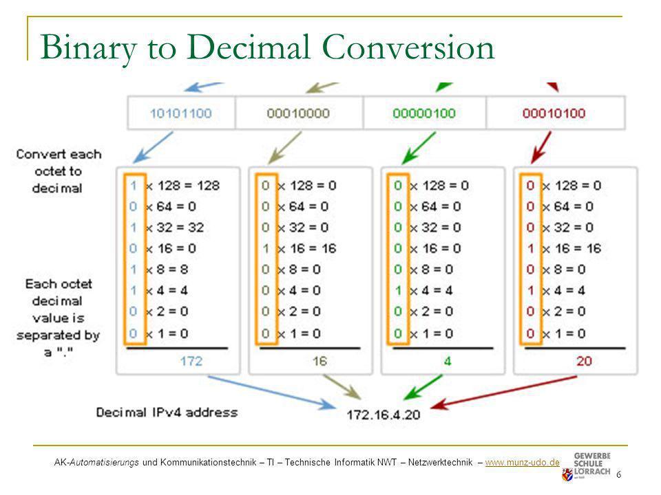 Binary to Decimal Conversion 6 AK-Automatisierungs und Kommunikationstechnik – TI – Technische Informatik NWT – Netzwerktechnik – www.munz-udo.de www.