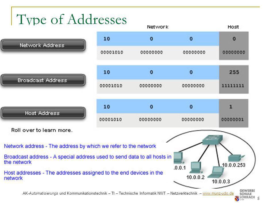 Type of Addresses 8 AK-Automatisierungs und Kommunikationstechnik – TI – Technische Informatik NWT – Netzwerktechnik – www.munz-udo.de www.munz-udo.de