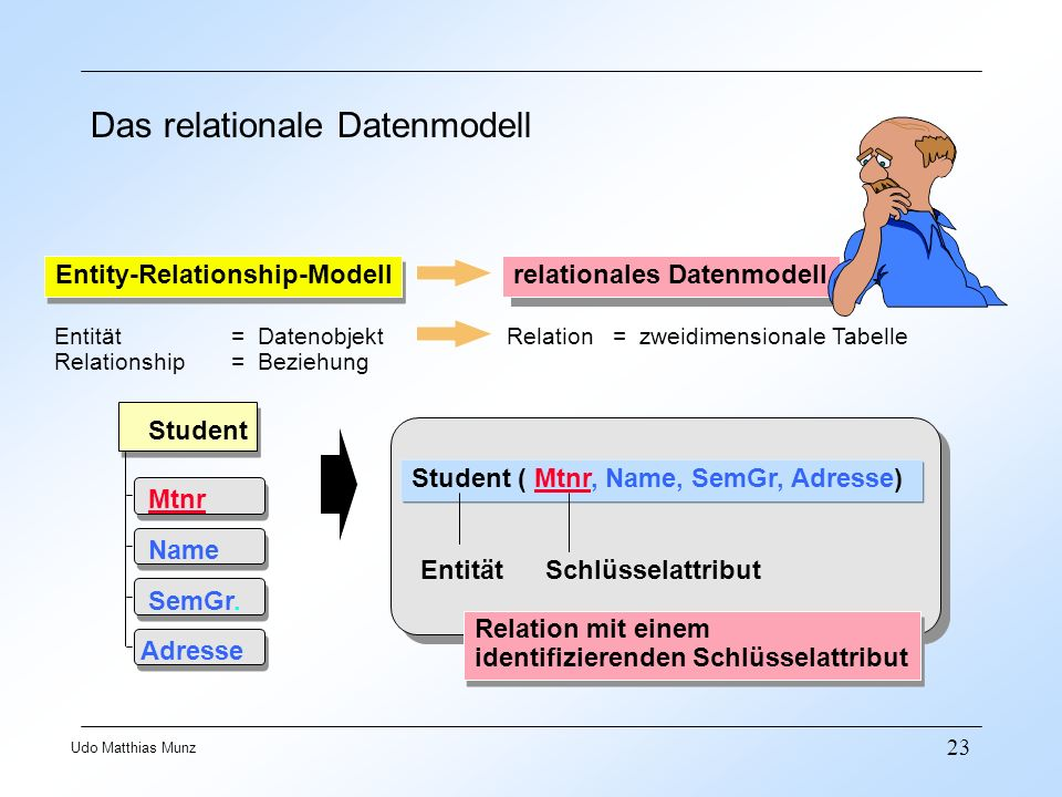 23 Udo Matthias Munz Das relationale Datenmodell Student Mtnr Name SemGr. Adresse Student ( Mtnr, Name, SemGr, Adresse) EntitätSchlüsselattribut Relat