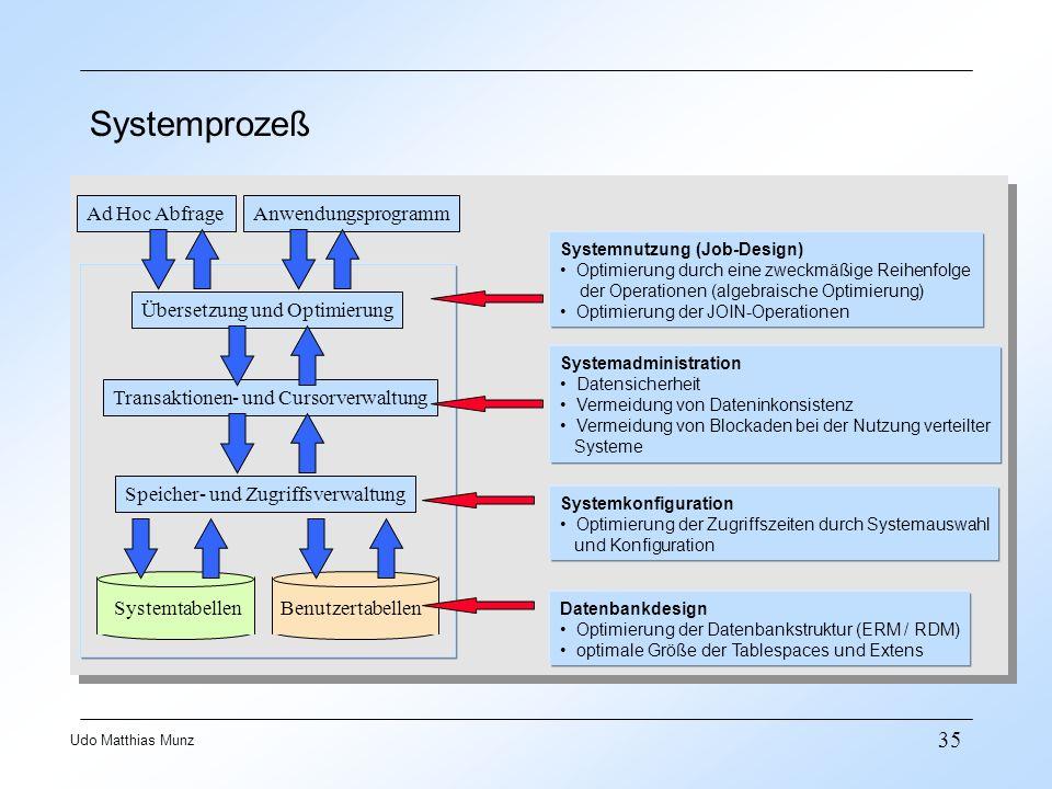 35 Udo Matthias Munz Ad Hoc AbfrageAnwendungsprogramm Übersetzung und Optimierung Transaktionen- und Cursorverwaltung Speicher- und Zugriffsverwaltung