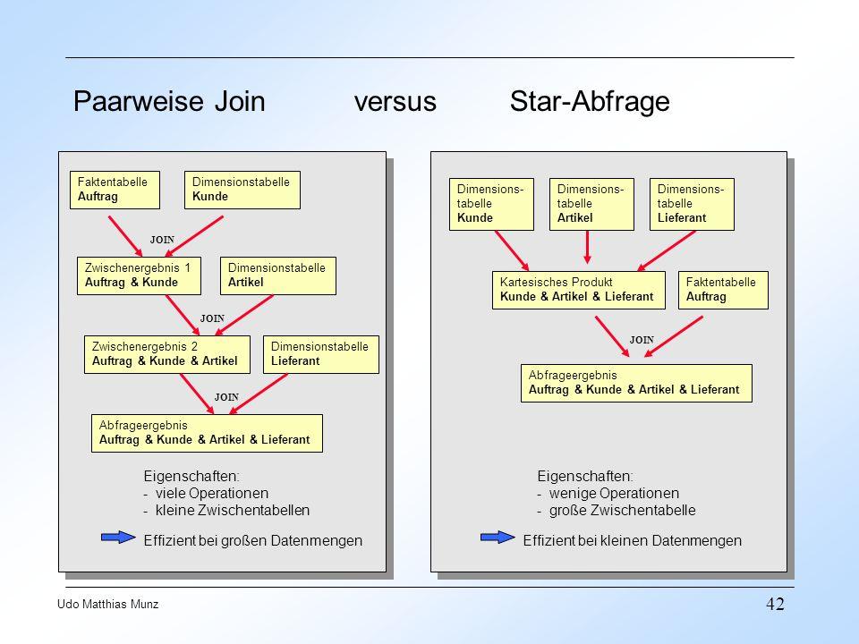 42 Udo Matthias Munz Paarweise Join versus Star-Abfrage Faktentabelle Auftrag Dimensionstabelle Kunde Zwischenergebnis 1 Auftrag & Kunde JOIN Dimensio