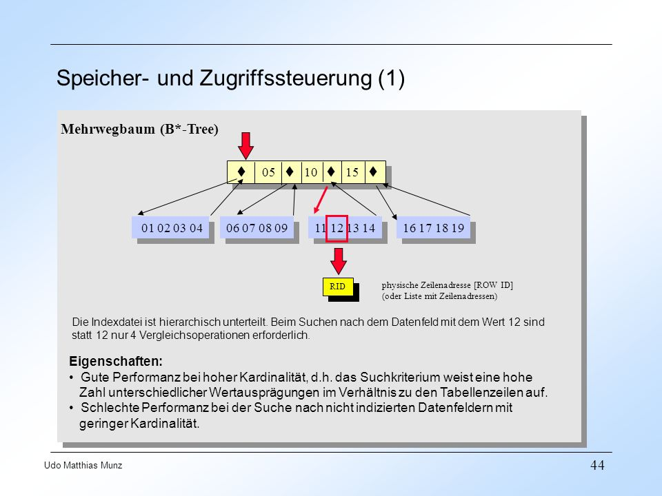 44 Udo Matthias Munz Speicher- und Zugriffssteuerung (1) Mehrwegbaum (B*-Tree) 05 10 15 01 02 03 04 06 07 08 09 11 12 13 14 16 17 18 19 Eigenschaften:
