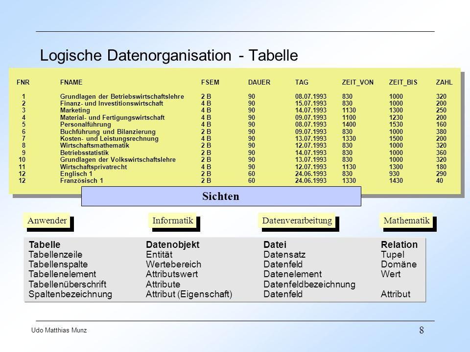 39 Udo Matthias Munz Cache Library Cache least recently used (LRU) SQL-Statements Functions Triggers Stored Procedures Im Library Cache werden aufgerufene Befehle gespeichert, um bei einem wiederholten Aufruf des gleichen Befehls eine schnellere Ausführung zu erreichen.