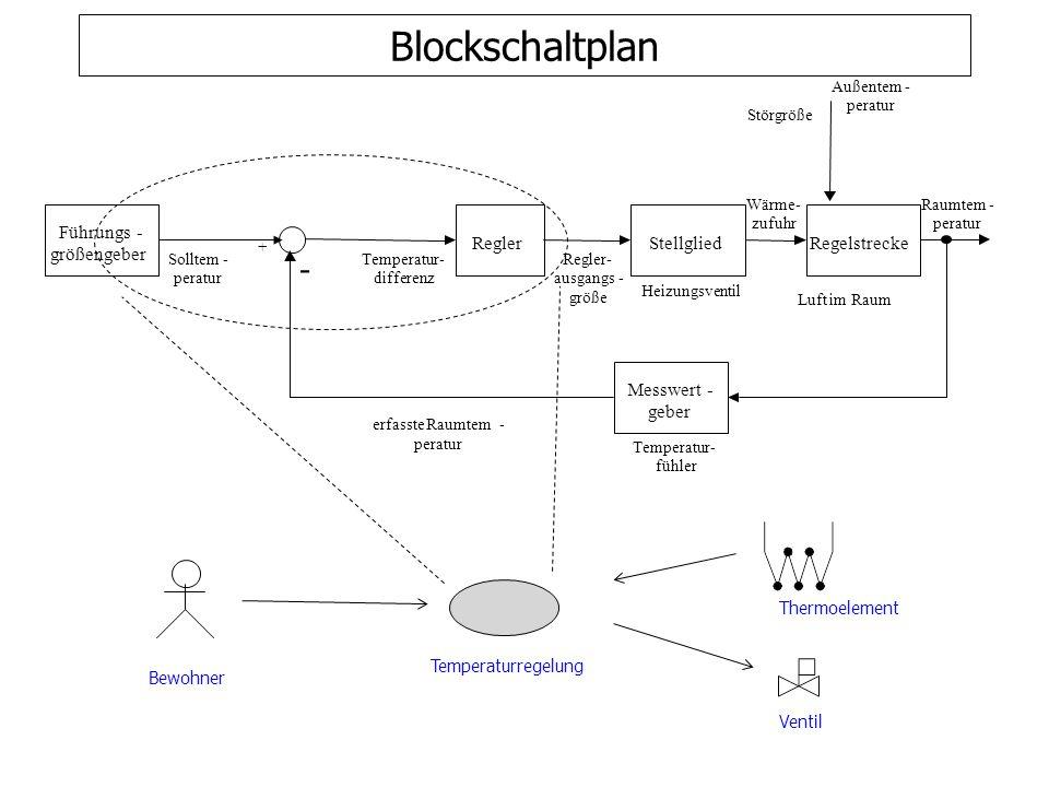 Entwurf eines Kollaborationsdiagramms co laborare – zusammen arbeiten
