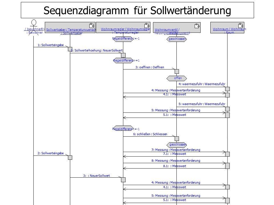Entwurf von Capsule-Klassen aufgrund von Ähnlichkeiten der Objekte in den Kollaborations- und Sequenzdiagrammen