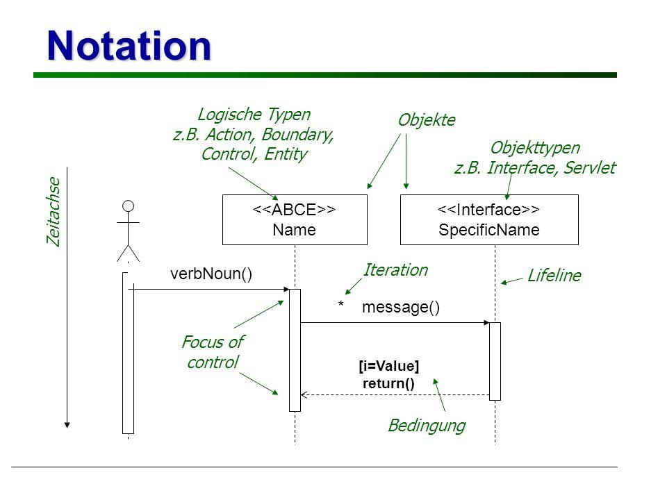 Zeitachse Notation Objekte > Name > SpecificName verbNoun() [i=Value] return() *__message() Objekttypen z.B.