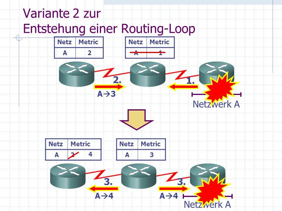 Variante 2 zur Entstehung einer Routing-Loop Netzwerk A NetzMetric A1 NetzMetric A2 1. 2. A 3 NetzMetric A3 NetzMetric A2 Netzwerk A 3. A 4 4 3. A 4