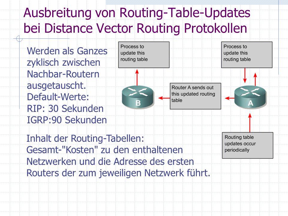 Weitere Zeitwerte für Distance Vector Routing Protokolle RIP und IGRP FeatureRIPIGRP Metrik Hop CountBandbreite, Delay, Reliability, Load (, MTU) Updates 30s90s Route Invalid 180s270s Route Flushed 240s630s Für IGRP gibt es außerdem noch einen max.
