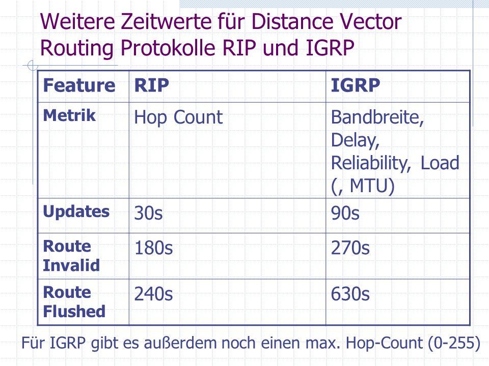 Weitere Zeitwerte für Distance Vector Routing Protokolle RIP und IGRP FeatureRIPIGRP Metrik Hop CountBandbreite, Delay, Reliability, Load (, MTU) Upda
