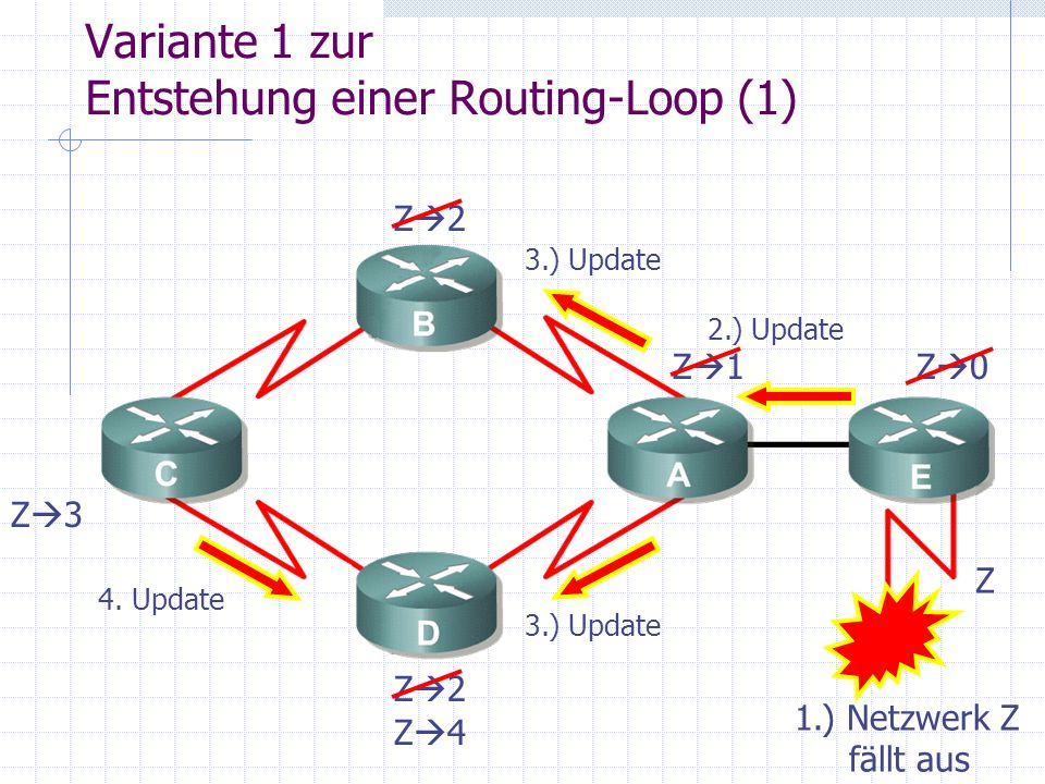 Variante 1 zur Entstehung einer Routing-Loop (1) Z Z 1 Z 2 Z 3 Z 0 1.) Netzwerk Z fällt aus 2.) Update 3.) Update 4. Update Z 4