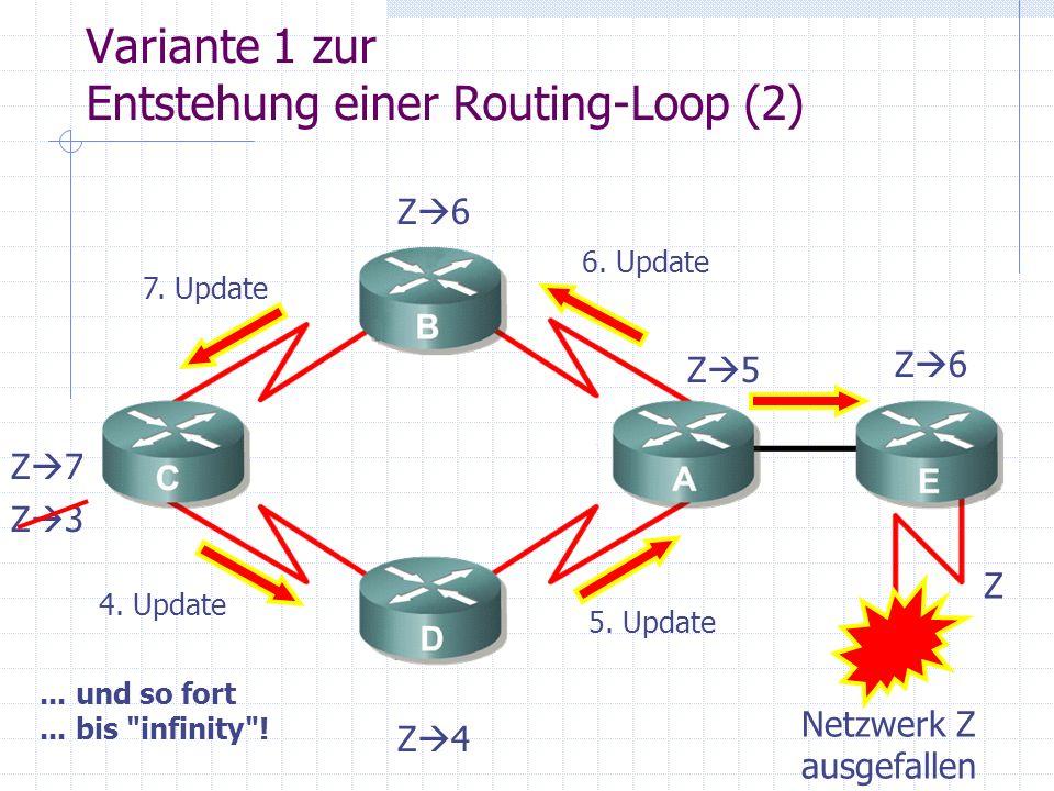 Variante 1 zur Entstehung einer Routing-Loop (2) Z Z 3 4. Update Z 4 5. Update Z 5 Z 6 6. Update 7. Update Z 7... und so fort... bis