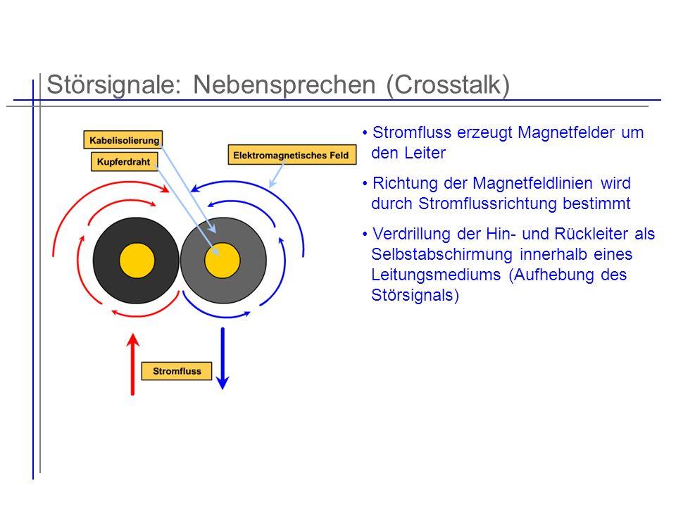 Störsignale: Nebensprechen (Crosstalk) Stromfluss erzeugt Magnetfelder um den Leiter Richtung der Magnetfeldlinien wird durch Stromflussrichtung besti