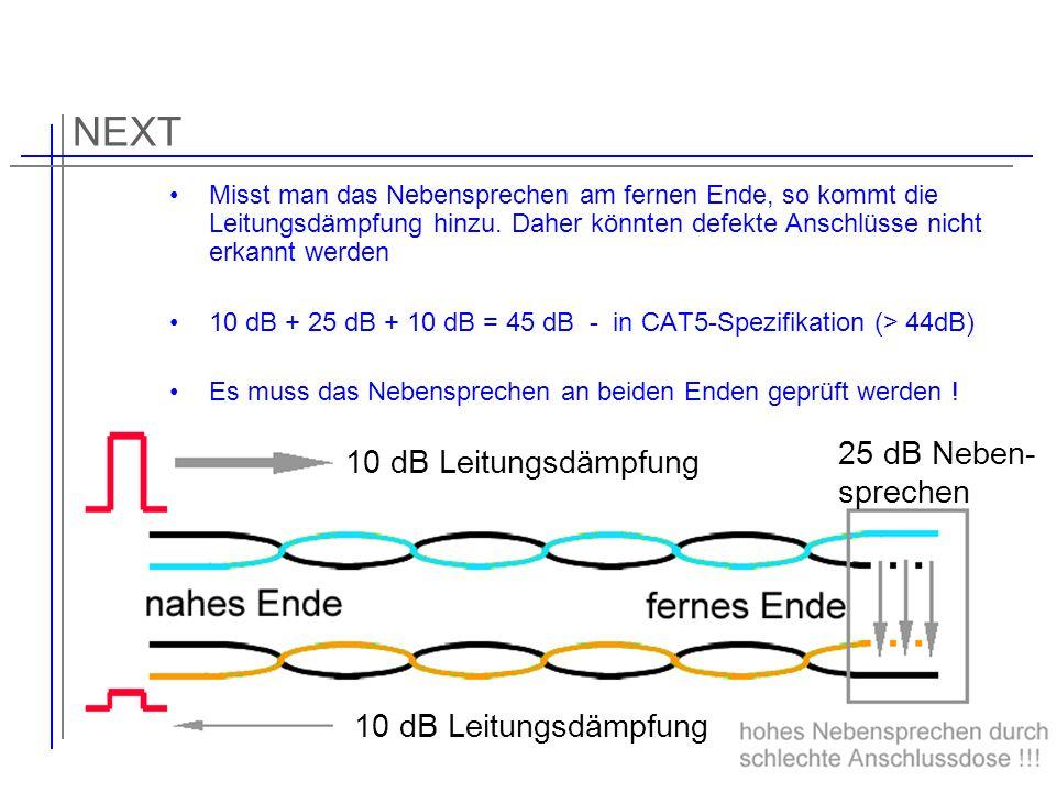 NEXT Misst man das Nebensprechen am fernen Ende, so kommt die Leitungsdämpfung hinzu. Daher könnten defekte Anschlüsse nicht erkannt werden 10 dB + 25