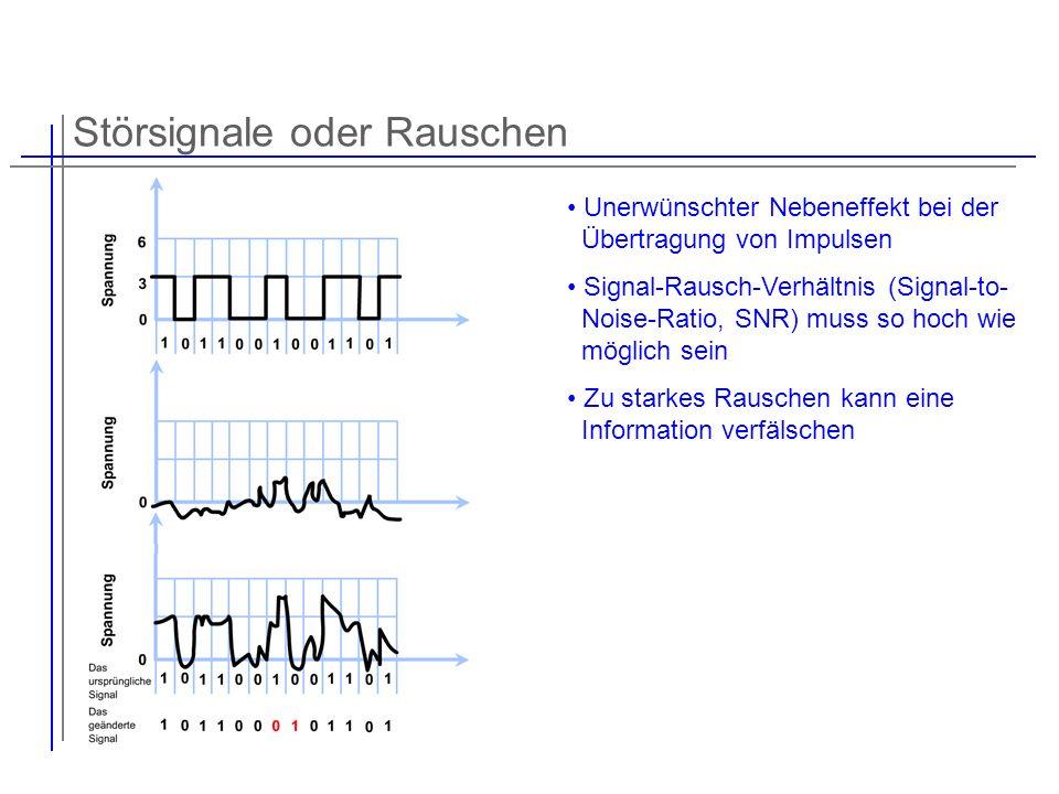 Störsignale oder Rauschen Unerwünschter Nebeneffekt bei der Übertragung von Impulsen Signal-Rausch-Verhältnis (Signal-to- Noise-Ratio, SNR) muss so ho