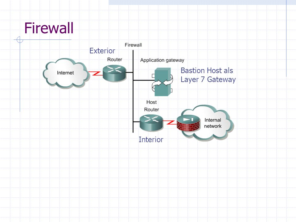 Firewall Exterior Interior Bastion Host als Layer 7 Gateway