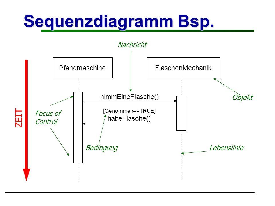 Sequenzdiagramm Bsp. PfandmaschineFlaschenMechanik nimmEineFlasche() [Genommen==TRUE] habeFlasche() ZEIT Focus of Control Nachricht Objekt BedingungLe