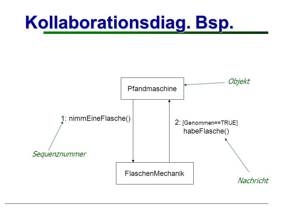 Kollaborationsdiag. Bsp. Pfandmaschine FlaschenMechanik 1: nimmEineFlasche() 2: [Genommen==TRUE] habeFlasche() Nachricht Objekt Sequenznummer