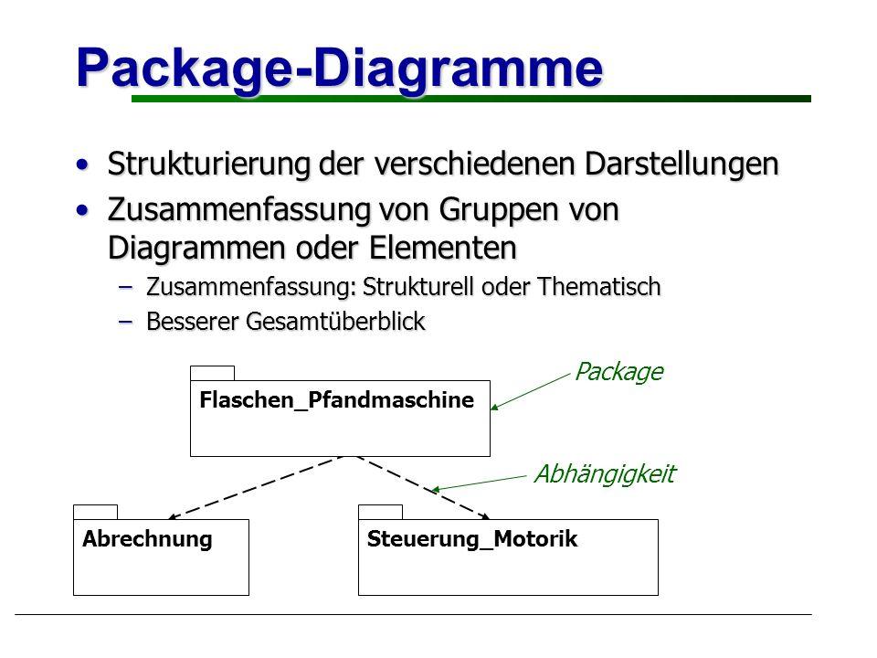 Package-Diagramme Strukturierung der verschiedenen DarstellungenStrukturierung der verschiedenen Darstellungen Zusammenfassung von Gruppen von Diagram