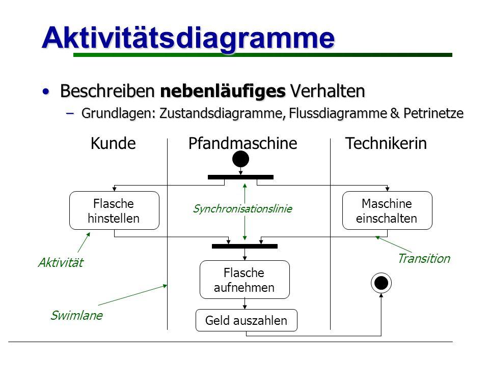 Aktivitätsdiagramme Beschreiben nebenläufiges VerhaltenBeschreiben nebenläufiges Verhalten –Grundlagen: Zustandsdiagramme, Flussdiagramme & Petrinetze