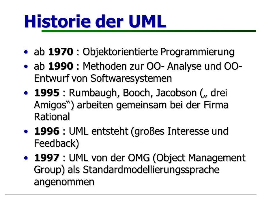 Historie der UML ab 1970 : Objektorientierte Programmierungab 1970 : Objektorientierte Programmierung ab 1990 : Methoden zur OO- Analyse und OO- Entwu