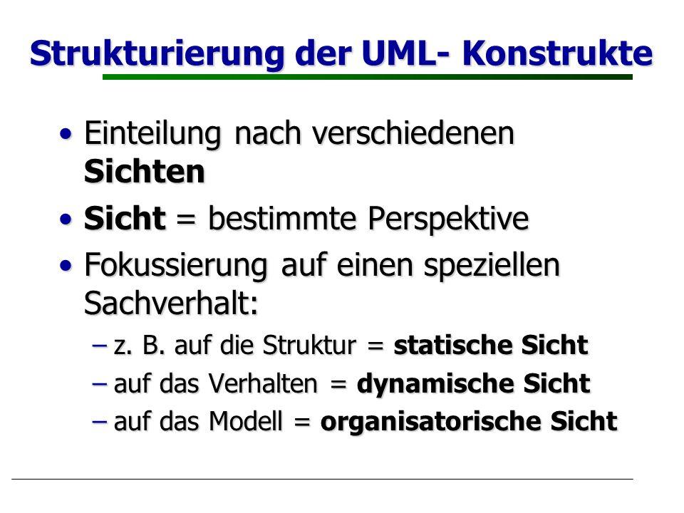 Strukturierung der UML- Konstrukte Einteilung nach verschiedenen SichtenEinteilung nach verschiedenen Sichten Sicht = bestimmte PerspektiveSicht = bes