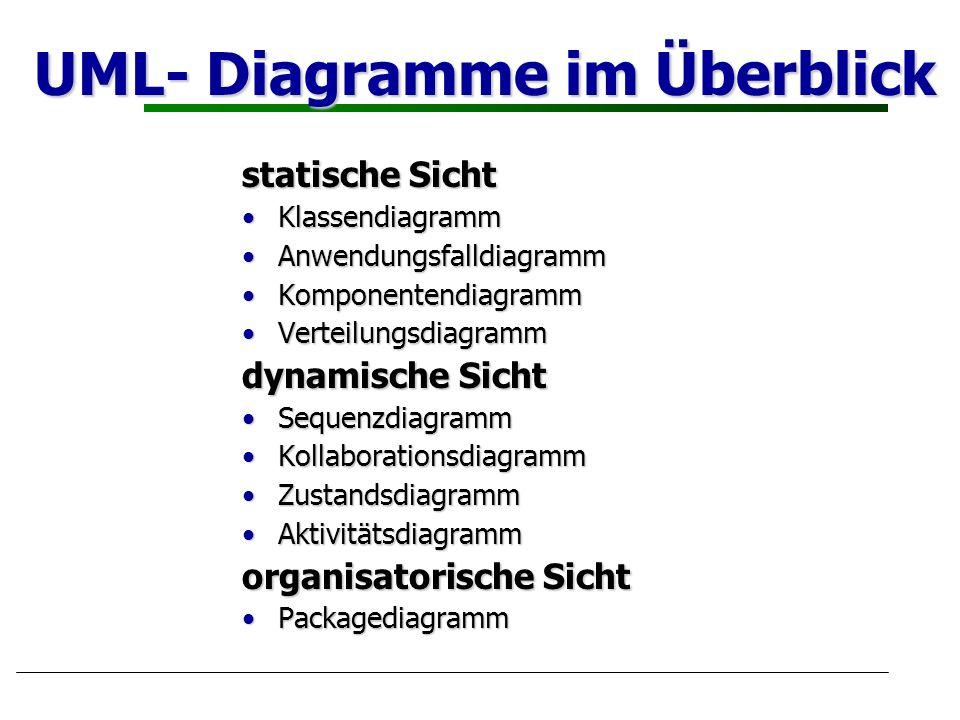 UML- Diagramme im Überblick statische Sicht KlassendiagrammKlassendiagramm AnwendungsfalldiagrammAnwendungsfalldiagramm KomponentendiagrammKomponenten