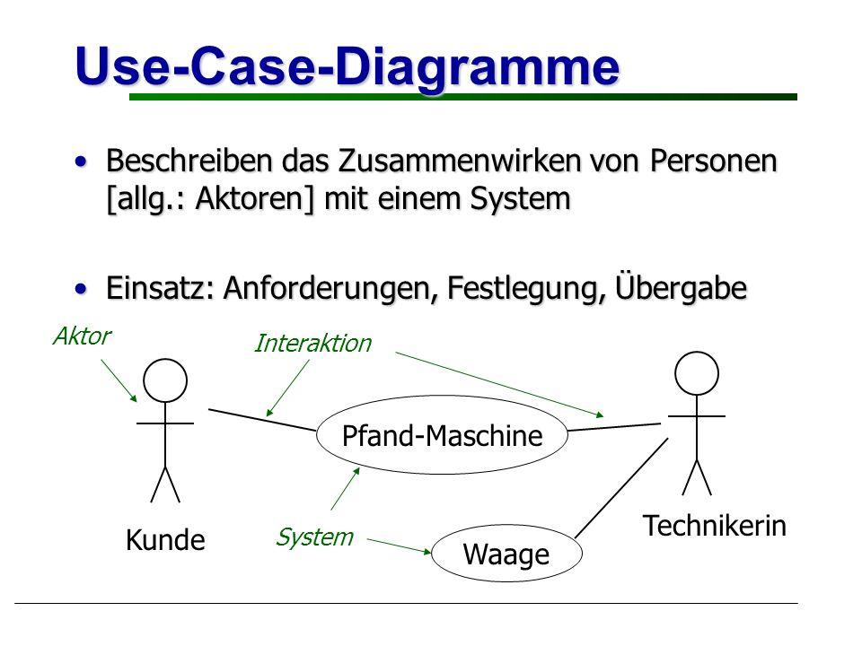 Klassendiagramme Beschreiben statische Struktur der Objekte und ihre Beziehungen untereinanderBeschreiben statische Struktur der Objekte und ihre Beziehungen untereinander Ermittelung der Klassen ist nicht Sache der Klassendiagramme!Ermittelung der Klassen ist nicht Sache der Klassendiagramme.